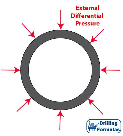 Collapse Pressure Property For Oilfield Tubular